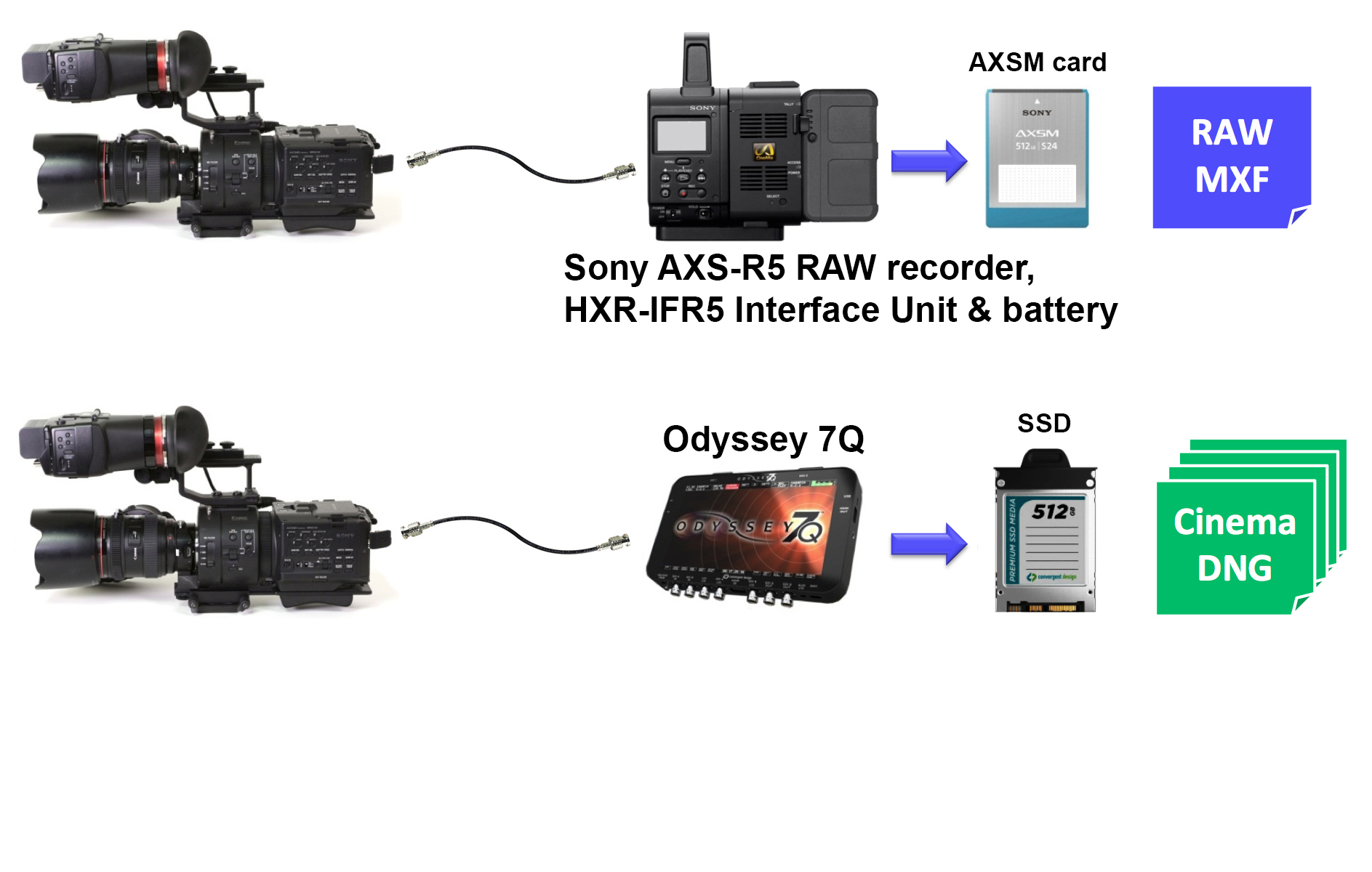 Two paths to record 4K RAW from Sony NEX-FS700R using a single 3G-SDI cable.
