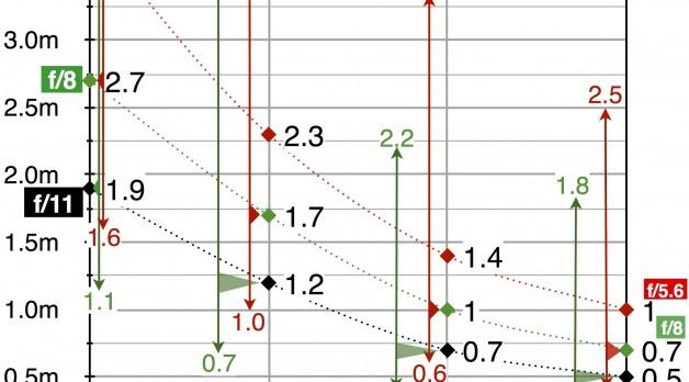 GH2 Hyper Focal Distance Table