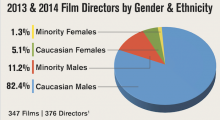 From the DGA's Feature Film Diversity Report